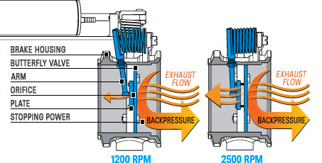 backpressure is created by exhaust flow entering the housing, hitting the  closed butterfly valve and being forced back out in the direction it came