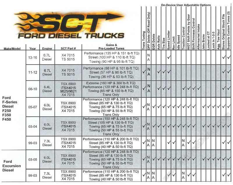 SCT Livewire 5015P Touch Screen Programmer - BK Diesel Service