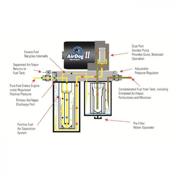 airdog ii a5sabd028 df 200 air fuel separation system rh xtremediesel com Basic Electrical Wiring Diagrams Simple Wiring Diagrams