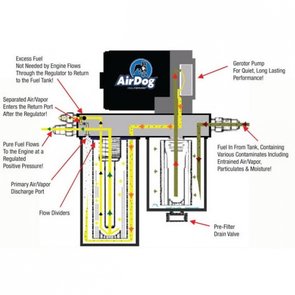 airdog wiring diagrams - wiring diagram 97 honda fuel system wiring diagram fass fuel system wiring diagram #15