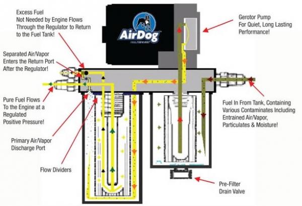 Airdog Ii4g A6sabc112 Df2004g Airfuel Separation Systemrhxtremediesel: 2001 Duramax Airdog Wiring Diagram At Elf-jo.com